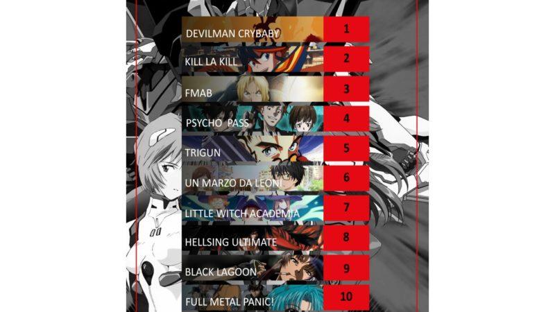 Top 10  + 1  Consigli Anime Netflix
